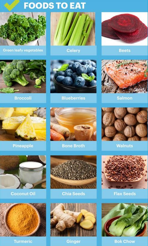Foods to endometriosis